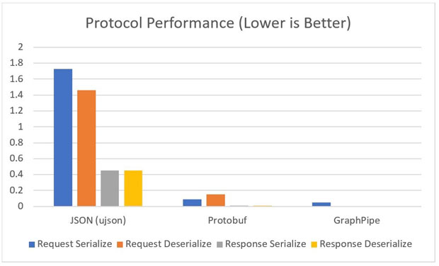 GraphPipe Protocol Performance graph